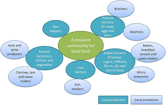 A Resilient Community For Local Foodweb